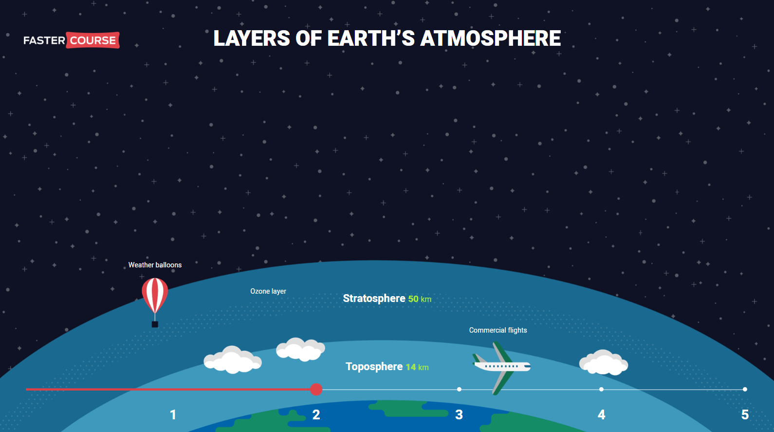 Layers_of_Atmosphere